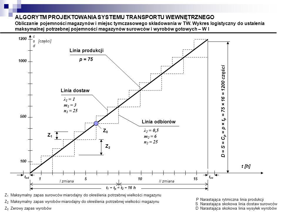 Z2Z2 D = S = C p = p × t p = 75 × 16 = 1200 części Linia odbiorów Z1Z1 Linia dostaw Linia produkcji c s [części] d t [h] PNarastająca rytmiczna linia produkcji SNarastająca skokowa linia dostaw surowców DNarastająca skokowa linia wysyłek wyrobów Z1Z1 Maksymalny zapas surowców miarodajny do określenia potrzebnej wielkości magazynu Z2Z2 Maksymalny zapas wyrobów miarodajny do określenia potrzebnej wielkości magazynu Z0Z0 Zerowy zapas wyrobów ALGORYTM PROJEKTOWANIA SYSTEMU TRANSPORTU WEWNĘTRZNEGO Obliczanie pojemności magazynów i miejsc tymczasowego składowania w TW.
