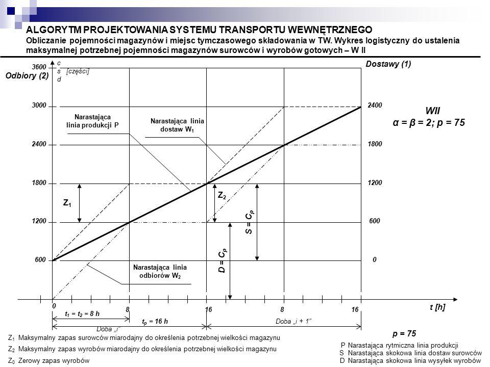 Z2Z2 Narastająca linia odbiorów W 2 Z1Z1 Narastająca linia dostaw W 1 Narastająca linia produkcji P c s [części] d t [h] PNarastająca rytmiczna linia