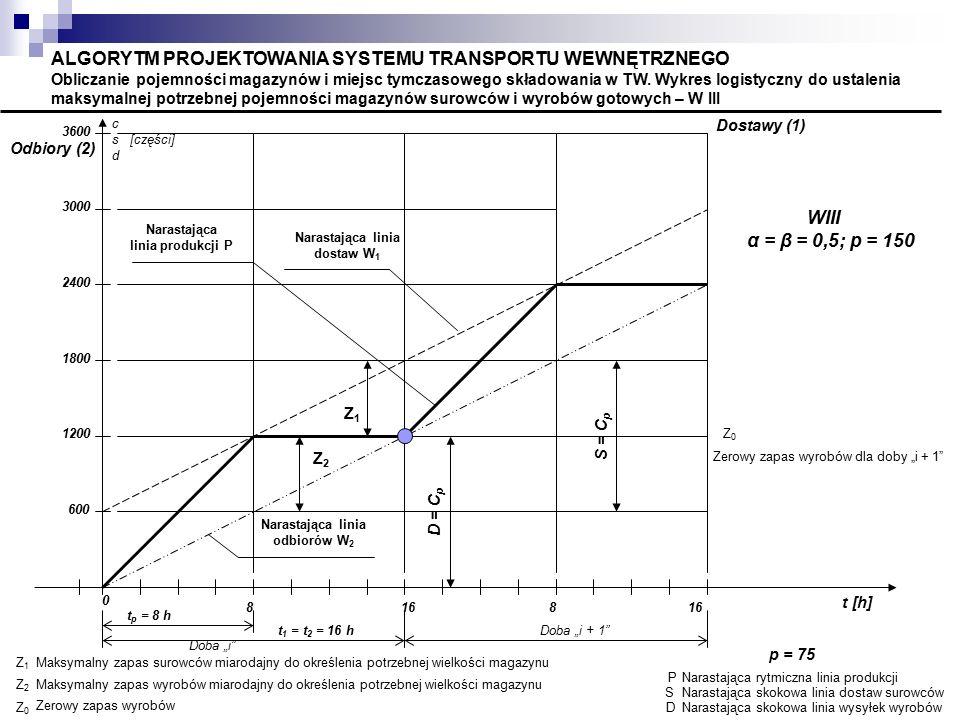 Z2Z2 Narastająca linia odbiorów W 2 Z1Z1 Narastająca linia dostaw W 1 Narastająca linia produkcji P c s [części] d t [h] PNarastająca rytmiczna linia produkcji SNarastająca skokowa linia dostaw surowców DNarastająca skokowa linia wysyłek wyrobów Z1Z1 Maksymalny zapas surowców miarodajny do określenia potrzebnej wielkości magazynu Z2Z2 Maksymalny zapas wyrobów miarodajny do określenia potrzebnej wielkości magazynu Z0Z0 Zerowy zapas wyrobów ALGORYTM PROJEKTOWANIA SYSTEMU TRANSPORTU WEWNĘTRZNEGO Obliczanie pojemności magazynów i miejsc tymczasowego składowania w TW.