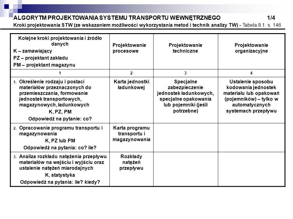 ALGORYTM PROJEKTOWANIA SYSTEMU TRANSPORTU WEWNĘTRZNEGO 1/4 Kroki projektowania STW (ze wskazaniem możliwości wykorzystania metod i technik analizy TW)
