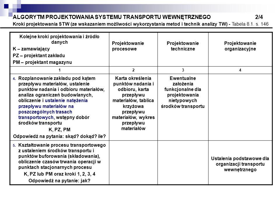 ALGORYTM PROJEKTOWANIA SYSTEMU TRANSPORTU WEWNĘTRZNEGO 3/4 Kroki projektowania STW (ze wskazaniem możliwości wykorzystania metod i technik analizy TW) - Tabela 8.1.