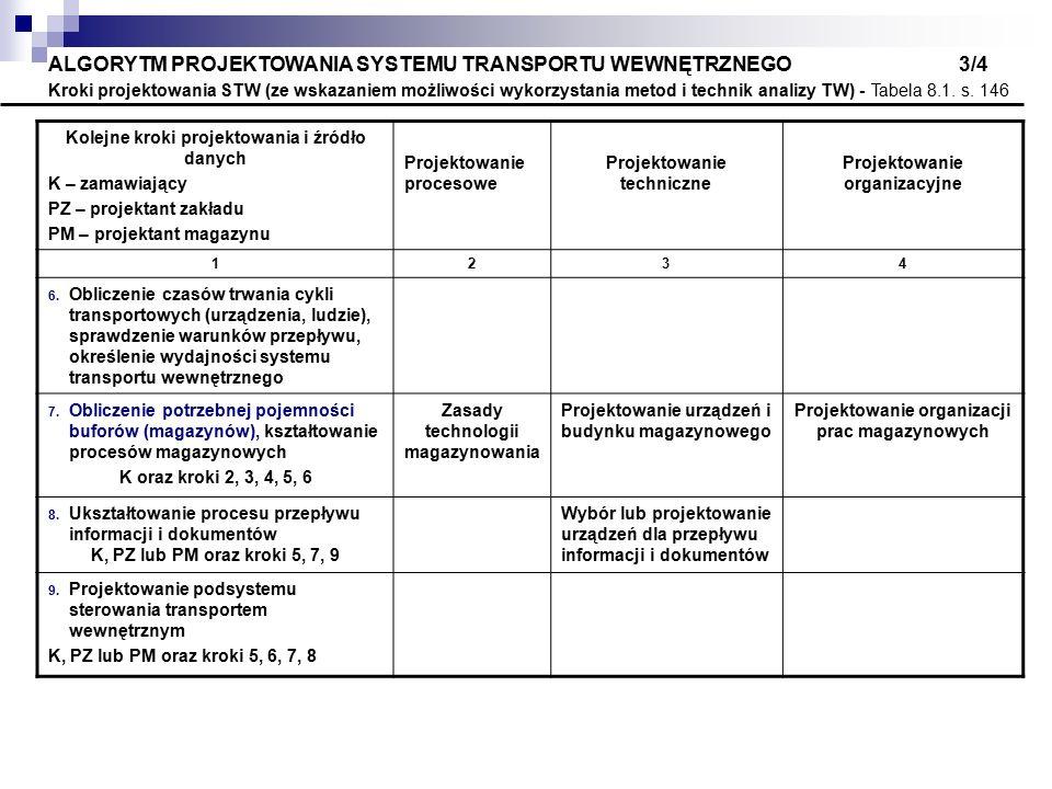 ALGORYTM PROJEKTOWANIA SYSTEMU TRANSPORTU WEWNĘTRZNEGO 3/4 Kroki projektowania STW (ze wskazaniem możliwości wykorzystania metod i technik analizy TW)