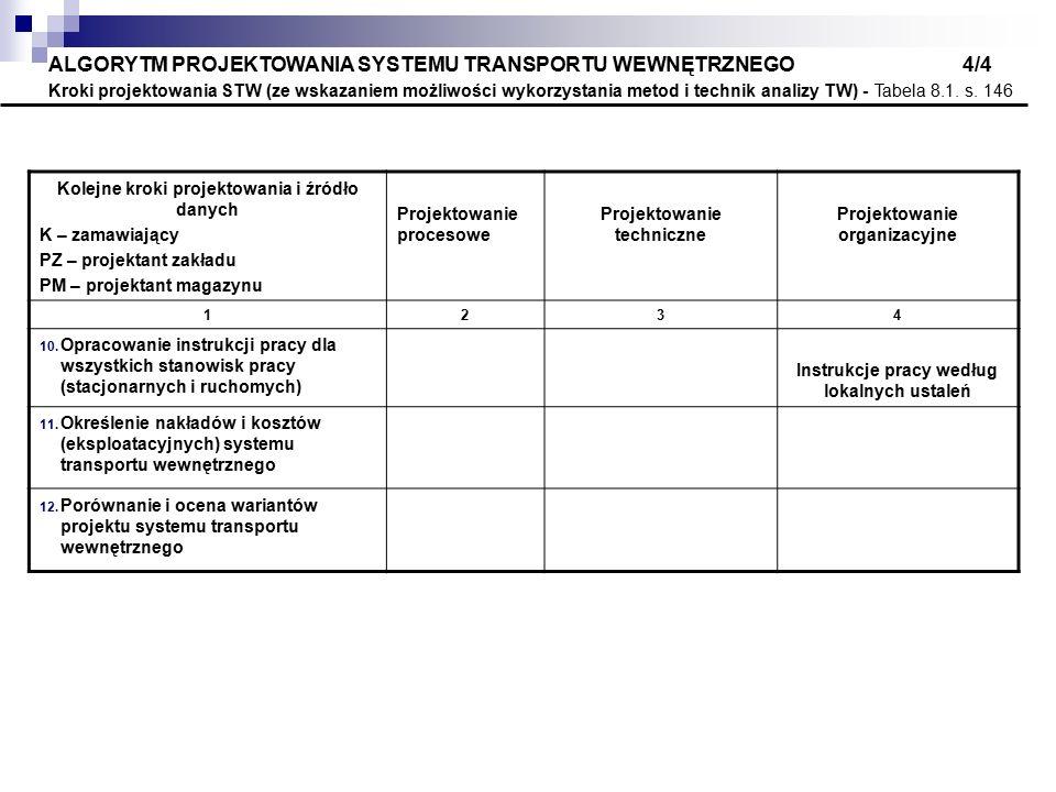 ALGORYTM PROJEKTOWANIA SYSTEMU TRANSPORTU WEWNĘTRZNEGO 4/4 Kroki projektowania STW (ze wskazaniem możliwości wykorzystania metod i technik analizy TW) - Tabela 8.1.