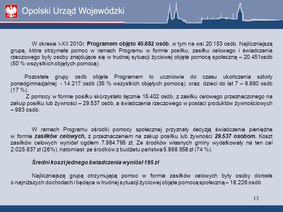 13 W okresie I-XII 2010r. Programem objęto 40.682 osób, w tym na wsi 20.153 osób.