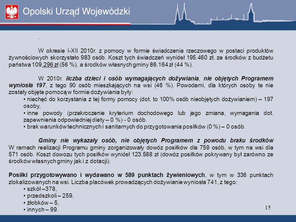 15. W okresie I-XII 2010r.