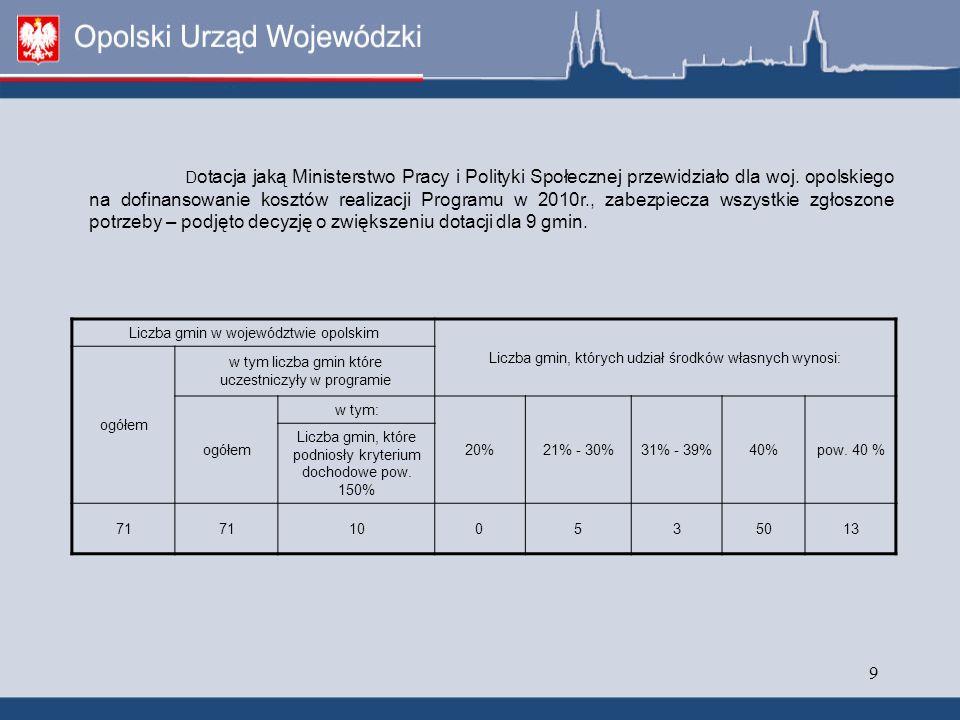 10 Na podstawie wniosków jednostek samorządu terytorialnego r., ustalono przewidywane koszty realizacji Programu w 2010 r.