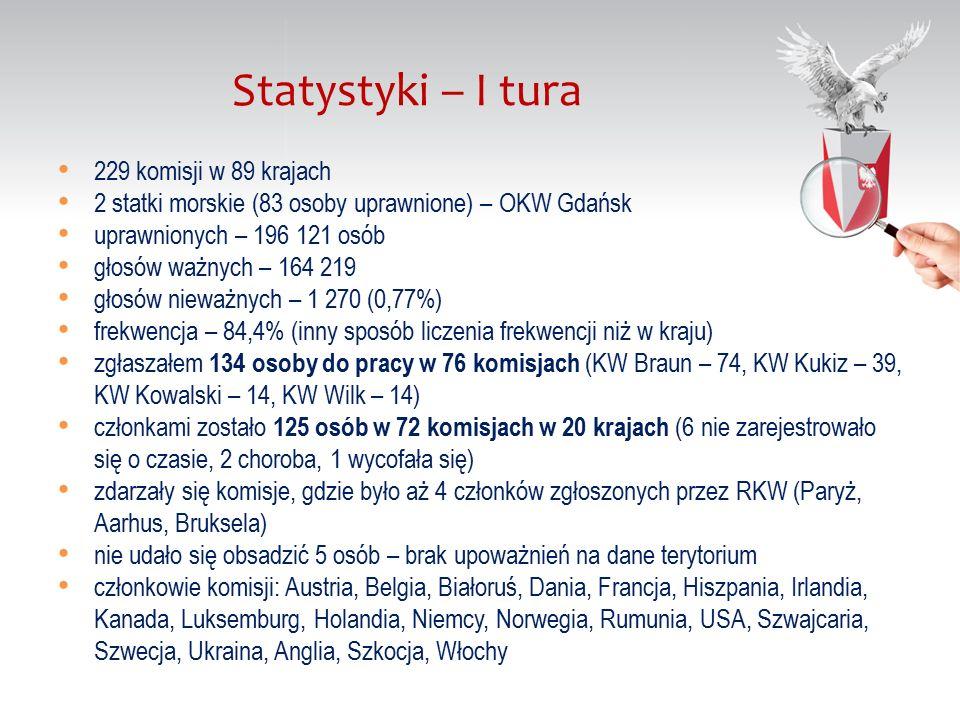 229 komisji w 89 krajach 2 statki morskie (83 osoby uprawnione) – OKW Gdańsk uprawnionych – 196 121 osób głosów ważnych – 164 219 głosów nieważnych – 1 270 (0,77%) frekwencja – 84,4% (inny sposób liczenia frekwencji niż w kraju) zgłaszałem 134 osoby do pracy w 76 komisjach (KW Braun – 74, KW Kukiz – 39, KW Kowalski – 14, KW Wilk – 14) członkami zostało 125 osób w 72 komisjach w 20 krajach (6 nie zarejestrowało się o czasie, 2 choroba, 1 wycofała się) zdarzały się komisje, gdzie było aż 4 członków zgłoszonych przez RKW (Paryż, Aarhus, Bruksela) nie udało się obsadzić 5 osób – brak upoważnień na dane terytorium członkowie komisji: Austria, Belgia, Białoruś, Dania, Francja, Hiszpania, Irlandia, Kanada, Luksemburg, Holandia, Niemcy, Norwegia, Rumunia, USA, Szwajcaria, Szwecja, Ukraina, Anglia, Szkocja, Włochy Statystyki – I tura