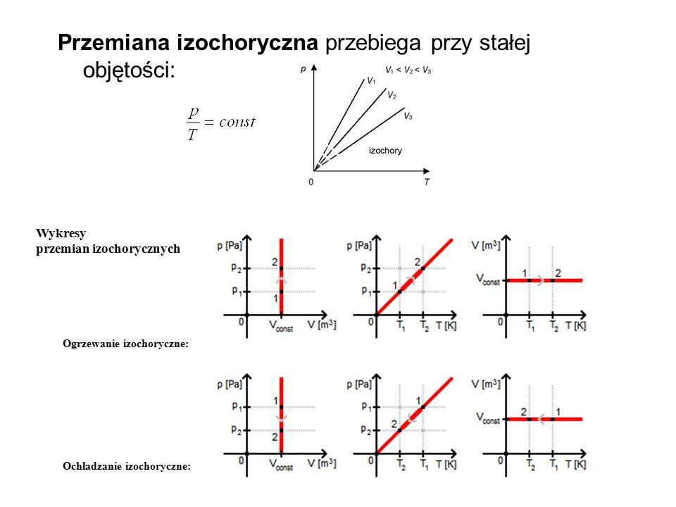 Przemiana izochoryczna przebiega przy stałej objętości: Wykresy przemian izochorycznych Ogrzewanie izochoryczne: Ochładzanie izochoryczne: