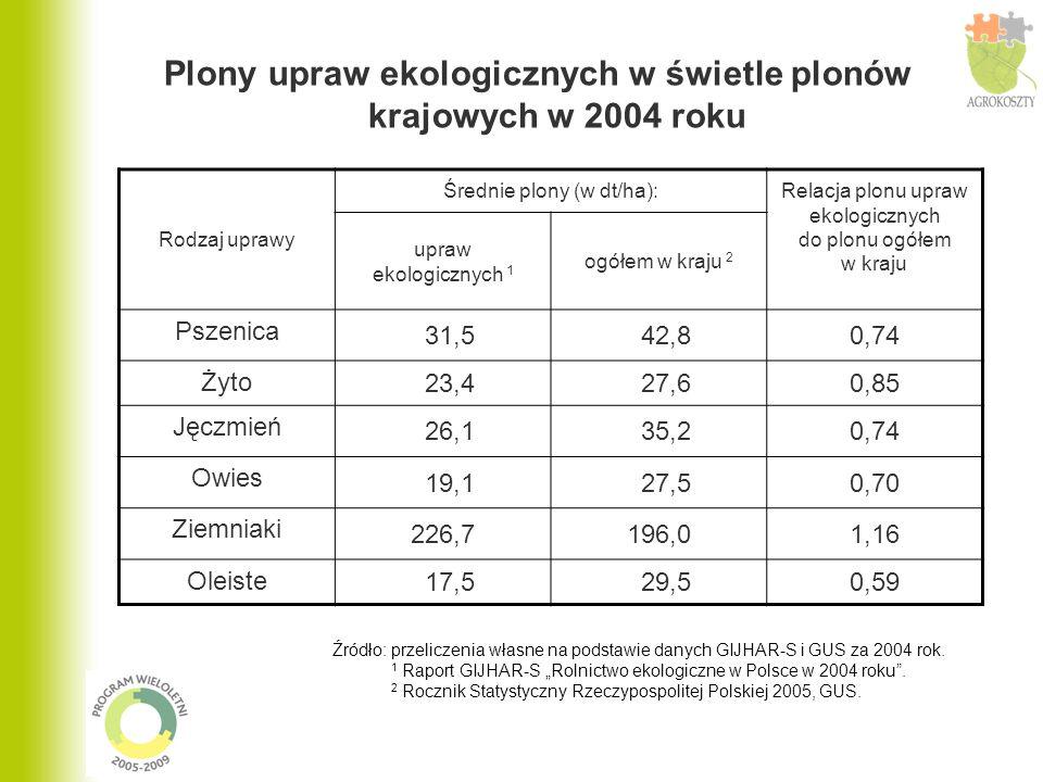 Plony upraw ekologicznych w świetle plonów krajowych w 2004 roku Rodzaj uprawy Średnie plony (w dt/ha): Relacja plonu upraw ekologicznych do plonu ogółem w kraju upraw ekologicznych 1 ogółem w kraju 2 Pszenica 31,5 42,80,74 Żyto 23,4 27,60,85 Jęczmień 26,1 35,20,74 Owies 19,1 27,50,70 Ziemniaki 226,7196,01,16 Oleiste 17,5 29,50,59 Źródło: przeliczenia własne na podstawie danych GIJHAR-S i GUS za 2004 rok.