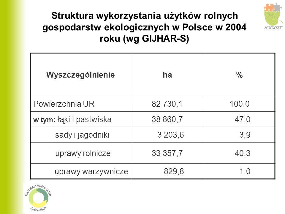 Wyszczególnienieha% Powierzchnia UR82 730,1100,0 w tym: łąki i pastwiska38 860,7 47,0 sady i jagodniki 3 203,6 3,9 uprawy rolnicze33 357,7 40,3 uprawy warzywnicze 829,8 1,0 Struktura wykorzystania użytków rolnych gospodarstw ekologicznych w Polsce w 2004 roku (wg GIJHAR-S)