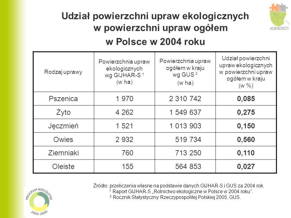 Udział powierzchni upraw ekologicznych w powierzchni upraw ogółem w Polsce w 2004 roku Rodzaj uprawy Powierzchnia upraw ekologicznych wg GIJHAR-S 1 (w ha) Powierzchnia upraw ogółem w kraju wg GUS 2 (w ha) Udział powierzchni upraw ekologicznych w powierzchni upraw ogółem w kraju (w %) Pszenica1 9702 310 7420,085 Żyto4 2621 549 6370,275 Jęczmień1 5211 013 9030,150 Owies2 932 519 7340,560 Ziemniaki 760 713 2500,110 Oleiste 155 564 8530,027 Źródło: przeliczenia własne na podstawie danych GIJHAR-S i GUS za 2004 rok.