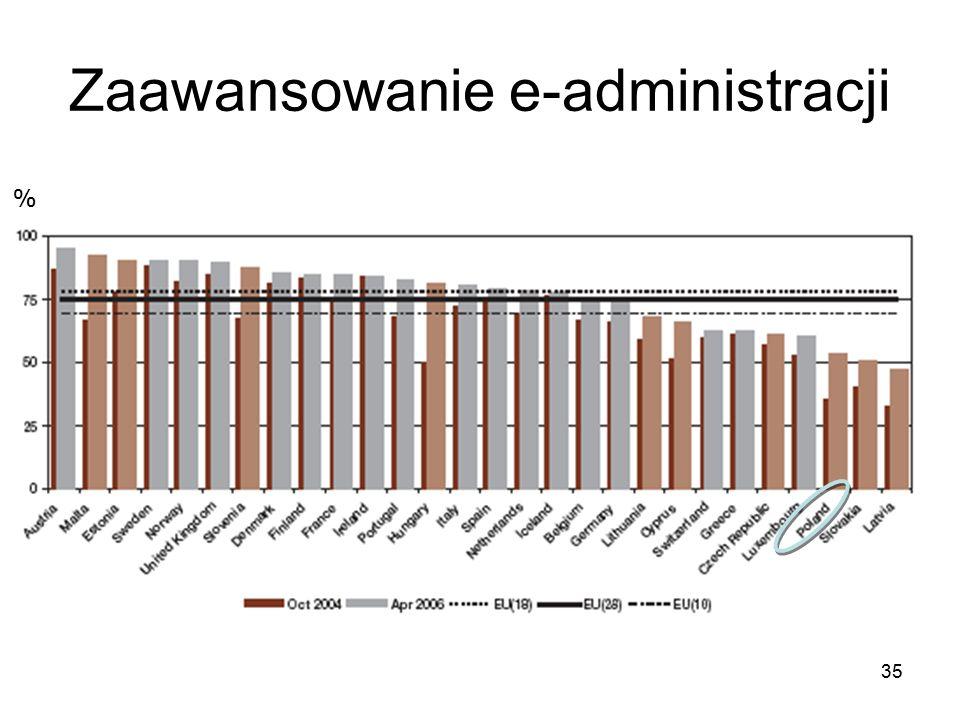 35 Zaawansowanie e-administracji %