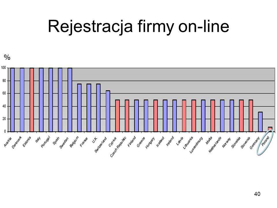 40 Rejestracja firmy on-line %