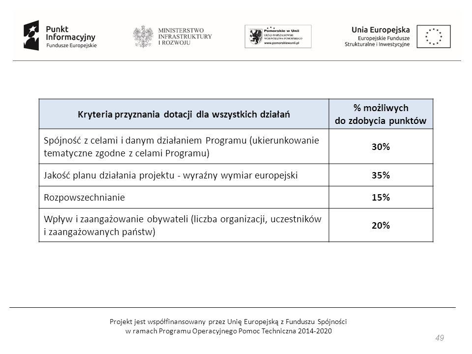 Projekt jest współfinansowany przez Unię Europejską z Funduszu Spójności w ramach Programu Operacyjnego Pomoc Techniczna 2014-2020 49 Kryteria przyznania dotacji dla wszystkich działań % możliwych do zdobycia punktów Spójność z celami i danym działaniem Programu (ukierunkowanie tematyczne zgodne z celami Programu) 30% Jakość planu działania projektu - wyraźny wymiar europejski35% Rozpowszechnianie15% Wpływ i zaangażowanie obywateli (liczba organizacji, uczestników i zaangażowanych państw) 20%