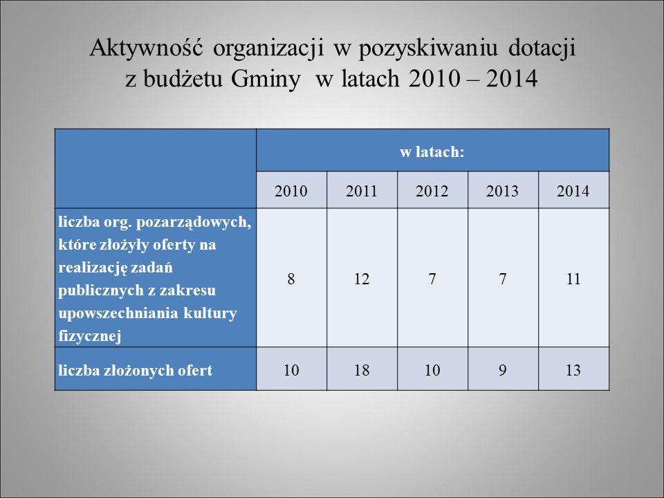 Aktywność organizacji w pozyskiwaniu dotacji z budżetu Gminy w latach 2010 – 2014 w latach: 20102011201220132014 liczba org. pozarządowych, które złoż