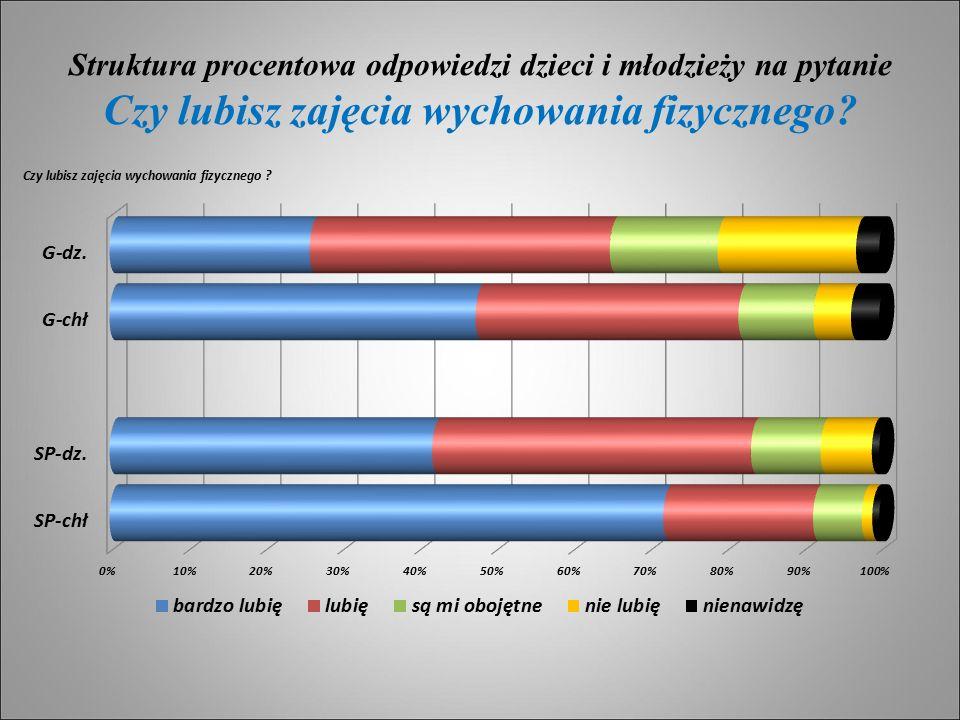 Struktura procentowa odpowiedzi dzieci i młodzieży na pytanie Czy lubisz zajęcia wychowania fizycznego