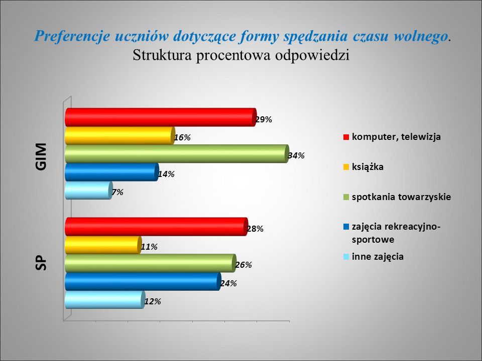 Preferencje uczniów dotyczące formy spędzania czasu wolnego. Struktura procentowa odpowiedzi