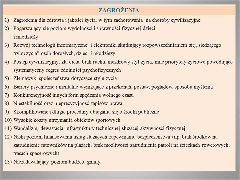 ZAGROŻENIA 1)Zagrożenia dla zdrowia i jakości życia, w tym zachorowania na choroby cywilizacyjne 2)Pogarszający się poziom wydolności i sprawności fiz
