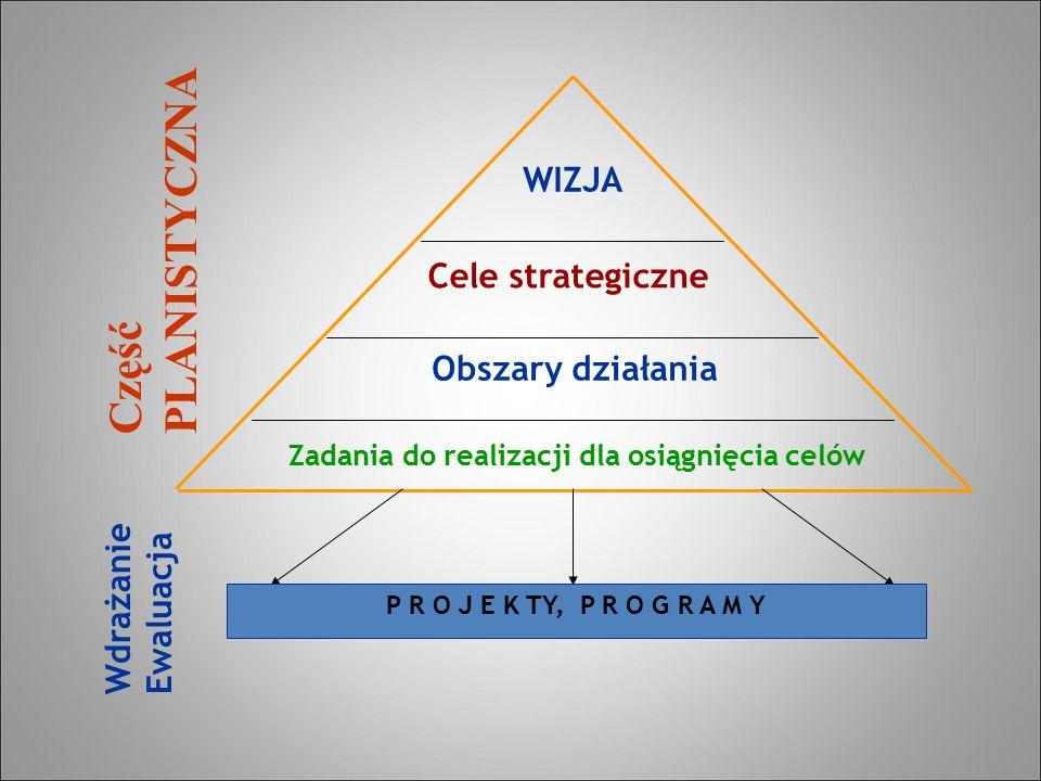 WIZJA Cele strategiczne Obszary działania Zadania do realizacji dla osiągnięcia celów CzęśćPLANISTYCZNA WdrażanieEwaluacja P R O J E K TY, P R O G R A