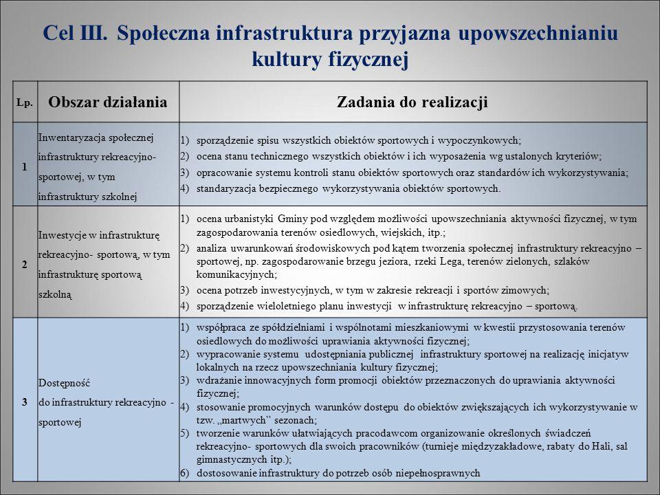 Cel III. Społeczna infrastruktura przyjazna upowszechnianiu kultury fizycznej Lp.