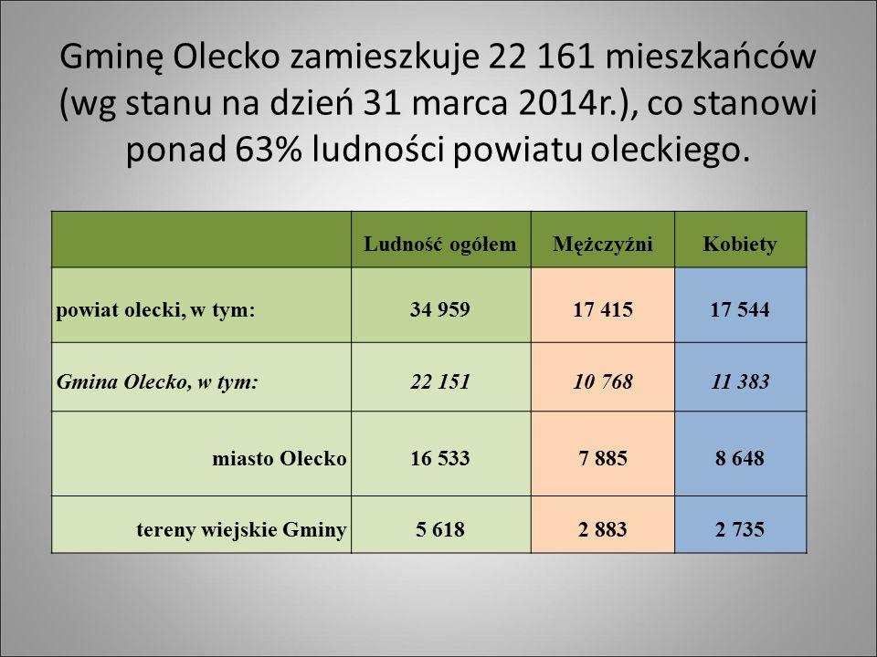 Gminę Olecko zamieszkuje 22 161 mieszkańców (wg stanu na dzień 31 marca 2014r.), co stanowi ponad 63% ludności powiatu oleckiego. Ludność ogółemMężczy