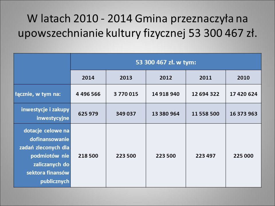 W latach 2010 - 2014 Gmina przeznaczyła na upowszechnianie kultury fizycznej 53 300 467 zł. 53 300 467 zł. w tym: 20142013201220112010 łącznie, w tym
