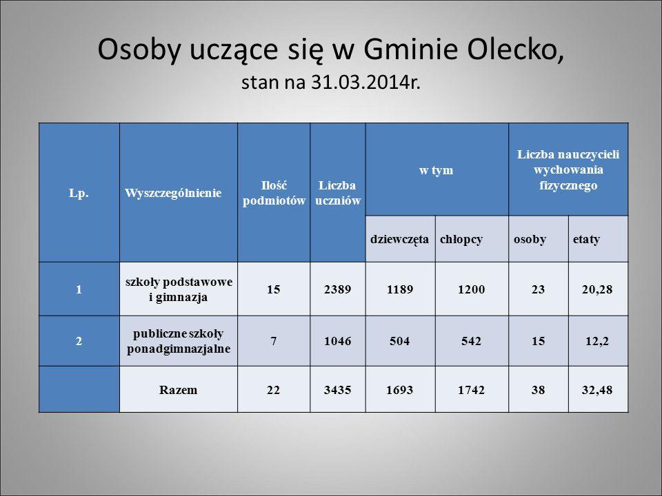 Osoby uczące się w Gminie Olecko, stan na 31.03.2014r.