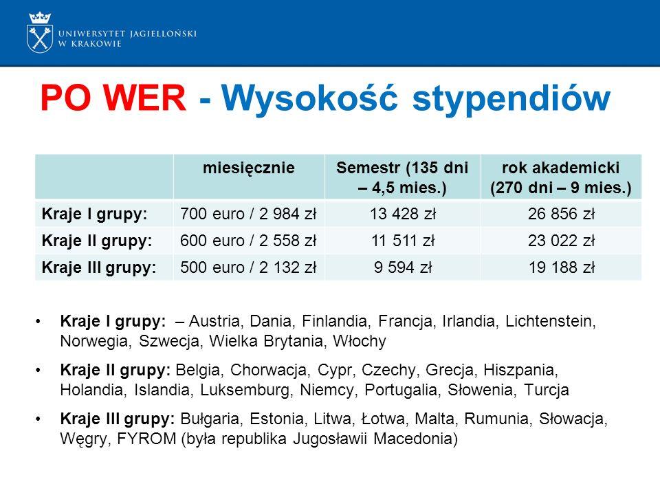 PO WER - Wysokość stypendiów Kraje I grupy: – Austria, Dania, Finlandia, Francja, Irlandia, Lichtenstein, Norwegia, Szwecja, Wielka Brytania, Włochy Kraje II grupy: Belgia, Chorwacja, Cypr, Czechy, Grecja, Hiszpania, Holandia, Islandia, Luksemburg, Niemcy, Portugalia, Słowenia, Turcja Kraje III grupy: Bułgaria, Estonia, Litwa, Łotwa, Malta, Rumunia, Słowacja, Węgry, FYROM (była republika Jugosławii Macedonia) miesięcznieSemestr (135 dni – 4,5 mies.) rok akademicki (270 dni – 9 mies.) Kraje I grupy:700 euro / 2 984 zł13 428 zł26 856 zł Kraje II grupy:600 euro / 2 558 zł11 511 zł23 022 zł Kraje III grupy:500 euro / 2 132 zł9 594 zł19 188 zł