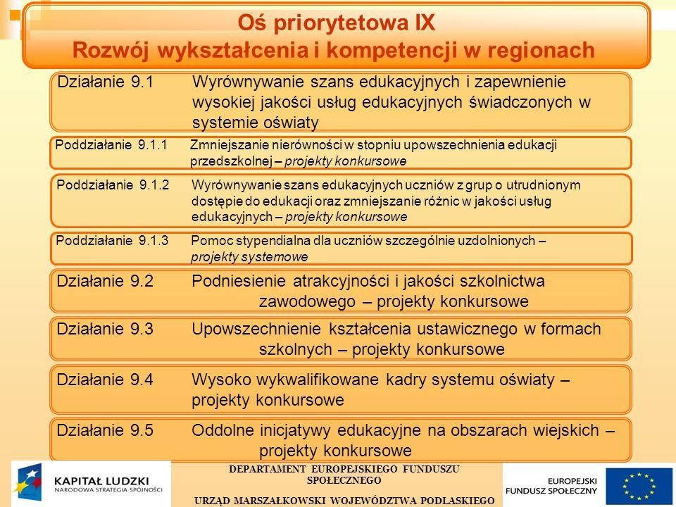 29 Oś priorytetowa IX Rozwój wykształcenia i kompetencji w regionach Działanie 9.1 Wyrównywanie szans edukacyjnych i zapewnieniewysokiej jakości usług