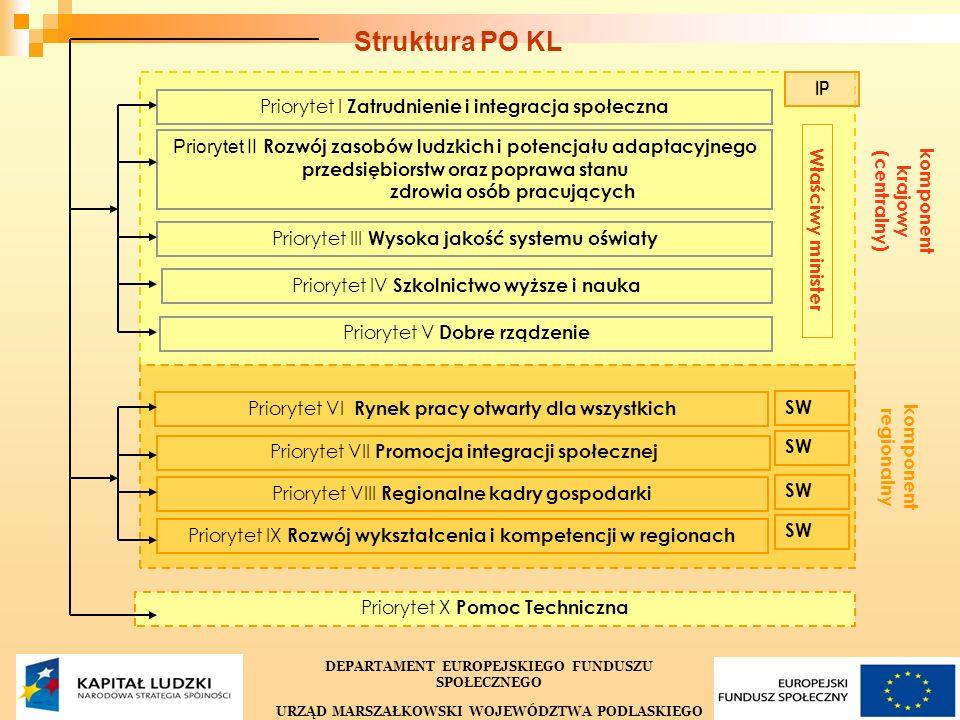 3 Priorytet I Zatrudnienie i integracja społeczna Priorytet II Rozwój zasobów ludzkich i potencjału adaptacyjnego przedsiębiorstw oraz poprawa stanu z