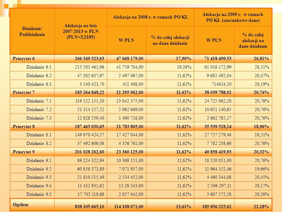 38 Działanie/ Poddziałanie Alokacja na lata 2007-2013 w PLN (PLN=3,2185) Alokacja na 2008 r. w ramach PO KL Alokacja na 2009 r. w ramach PO KL (szacun