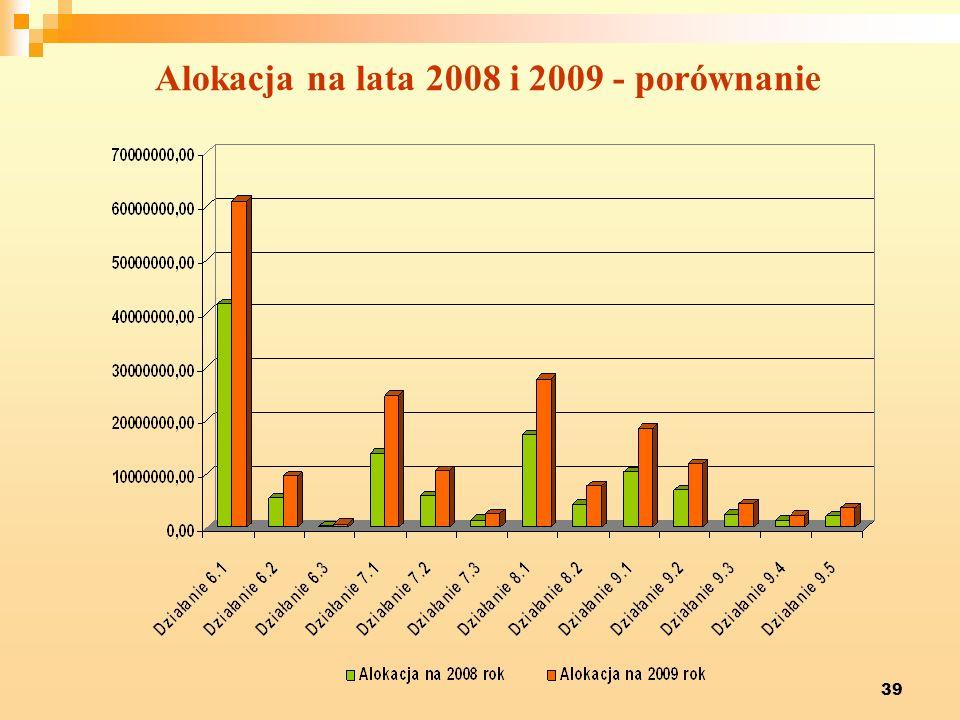 39 Alokacja na lata 2008 i 2009 - porównanie