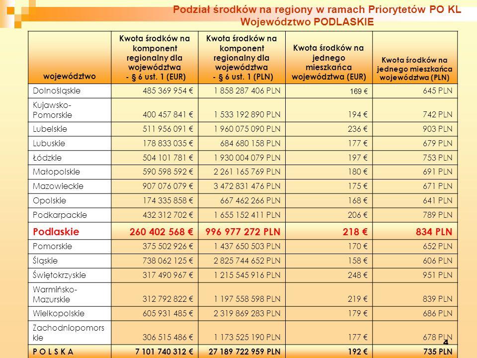 4 województwo Kwota środków na komponent regionalny dla województwa - § 6 ust. 1 (EUR) Kwota środków na komponent regionalny dla województwa - § 6 ust
