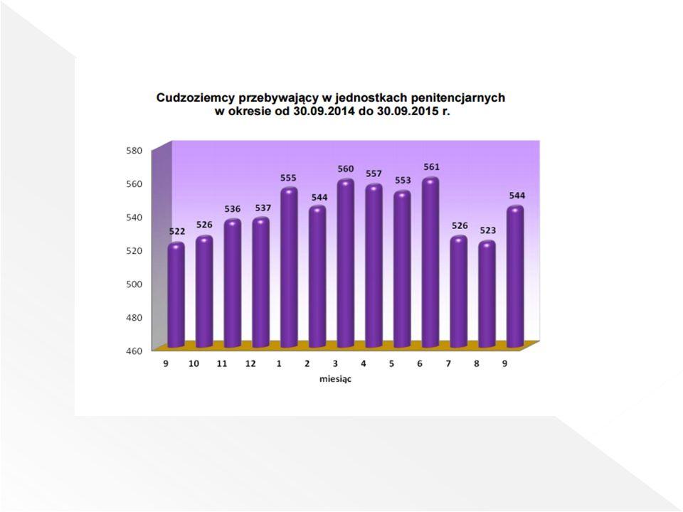 W dniu 30 września 2015 roku pojemność oddziałów mieszkalnych w jednostkach penitencjarnych, o których mowa w rozporządzeniu Ministra Sprawiedliwości z dnia 25 listopada 2009 r., wynosiła 83 304 miejsca zakwaterowania.