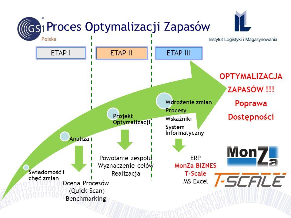 Proces Optymalizacji Zapasów Świadomość i chęć zmian Analiza Projekt Optymalizacji Wdrożenie zmian Procesy Wskaźniki System Informatyczny Ocena Proces