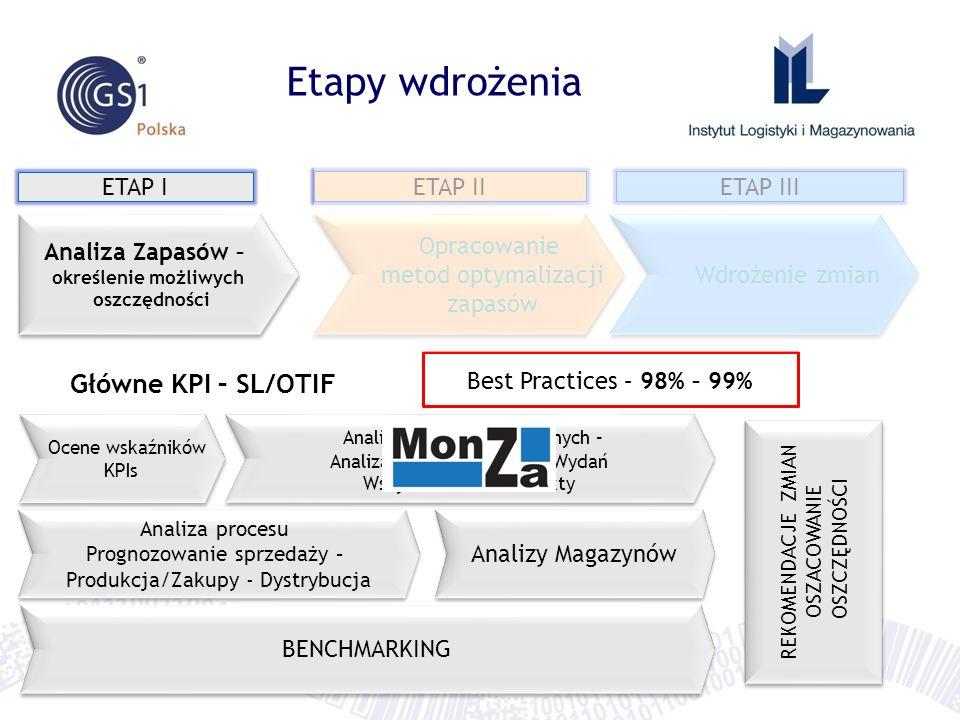 Etapy wdrożenia ETAP I ETAP IIETAP III Analiza Zapasów – określenie możliwych oszczędności Analiza Zapasów – określenie możliwych oszczędności Opracowanie metod optymalizacji zapasów Opracowanie metod optymalizacji zapasów Wdrożenie zmian Analiza Danych Historycznych – Analiza Zapasów, Przyjęć, Wydań Wszystkie SKU – Produkty Analiza Danych Historycznych – Analiza Zapasów, Przyjęć, Wydań Wszystkie SKU – Produkty REKOMENDACJE ZMIAN OSZACOWANIE OSZCZĘDNOŚCI REKOMENDACJE ZMIAN OSZACOWANIE OSZCZĘDNOŚCI Analiza procesu Prognozowanie sprzedaży – Produkcja/Zakupy - Dystrybucja Analiza procesu Prognozowanie sprzedaży – Produkcja/Zakupy - Dystrybucja Analizy Magazynów BENCHMARKING Ocene wskaźników KPIs Ocene wskaźników KPIs Główne KPI – SL/OTIF Best Practices – 98% – 99%