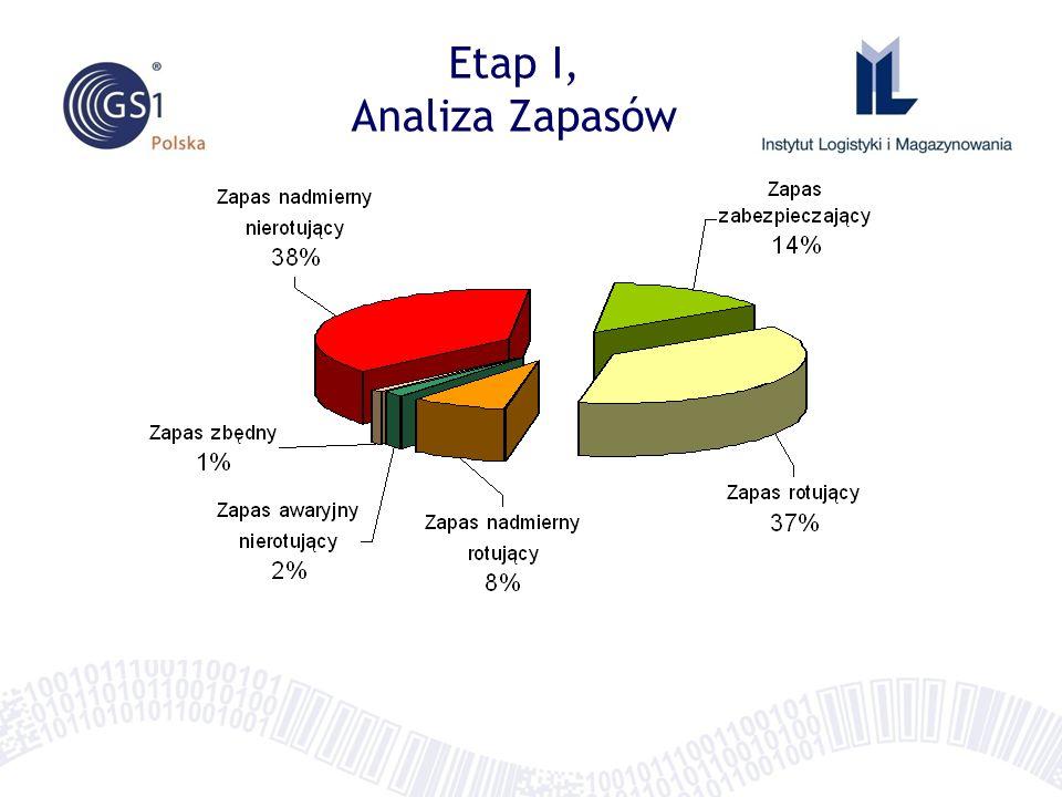 Etap I, Analiza Zapasów