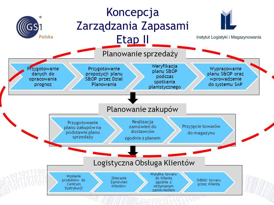 Koncepcja Zarządzania Zapasami Etap II Przygotowanie danych do opracowania prognoz Przygotowanie propozycji planu S&OP przez Dział Planowania Weryfikacja planu S&OP podczas spotkania planistycznego Wypracowanie planu S&OP oraz wprowadzenie do systemu SAP Przygotowanie planu zakupów na podstawie planu sprzedaży Realizacja zamówień do dostawców zgodnie z planem Przyjęcie towarów do magazynu Wysłanie produktów do Centrum Dystrybucji Zbieranie Zamówień Klientów Wysyłka towaru do Klienta zgodnie z otrzymanym zamówieniem Odbiór towaru przez Klienta Planowanie zakupów Logistyczna Obsługa Klientów Planowanie sprzedaży