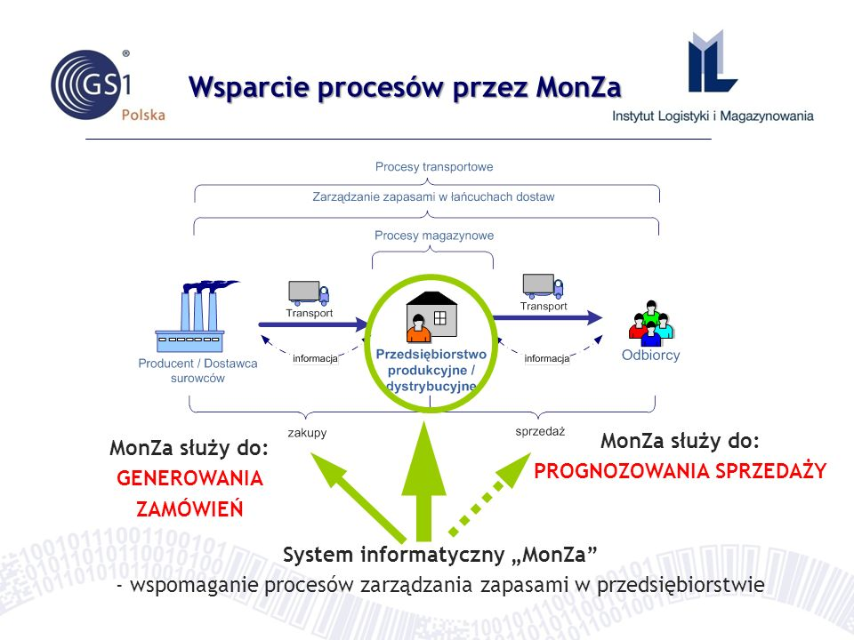 """Wsparcie procesów przez MonZa System informatyczny """"MonZa - wspomaganie procesów zarządzania zapasami w przedsiębiorstwie MonZa służy do: PROGNOZOWANIA SPRZEDAŻY MonZa służy do: GENEROWANIA ZAMÓWIEŃ"""