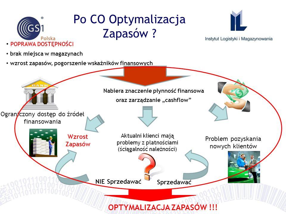 POPRAWA DOSTĘPNOŚCI brak miejsca w magazynach wzrost zapasów, pogorszenie wskaźników finansowych OPTYMALIZACJA ZAPASÓW !!.