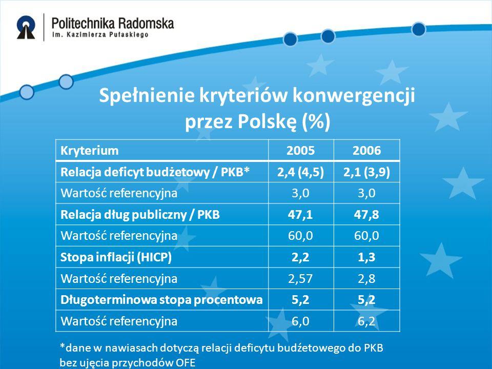 Spełnienie kryteriów konwergencji przez Polskę (%) Kryterium20052006 Relacja deficyt budżetowy / PKB*2,4 (4,5)2,1 (3,9) Wartość referencyjna3,0 Relacja dług publiczny / PKB47,147,8 Wartość referencyjna60,0 Stopa inflacji (HICP)2,21,3 Wartość referencyjna2,572,8 Długoterminowa stopa procentowa5,2 Wartość referencyjna6,06,2 *dane w nawiasach dotyczą relacji deficytu budźetowego do PKB bez ujęcia przychodów OFE
