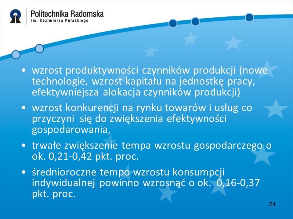 24 wzrost produktywności czynników produkcji (nowe technologie, wzrost kapitału na jednostkę pracy, efektywniejsza alokacja czynników produkcji) wzros