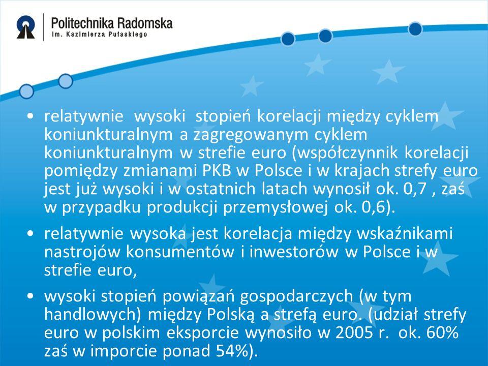 relatywnie wysoki stopień korelacji między cyklem koniunkturalnym a zagregowanym cyklem koniunkturalnym w strefie euro (współczynnik korelacji pomiędzy zmianami PKB w Polsce i w krajach strefy euro jest już wysoki i w ostatnich latach wynosił ok.