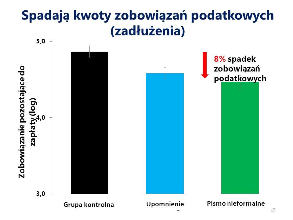 Spadają kwoty zobowiązań podatkowych (zadłużenia) 15 8% spadek zobowiązań podatkowych