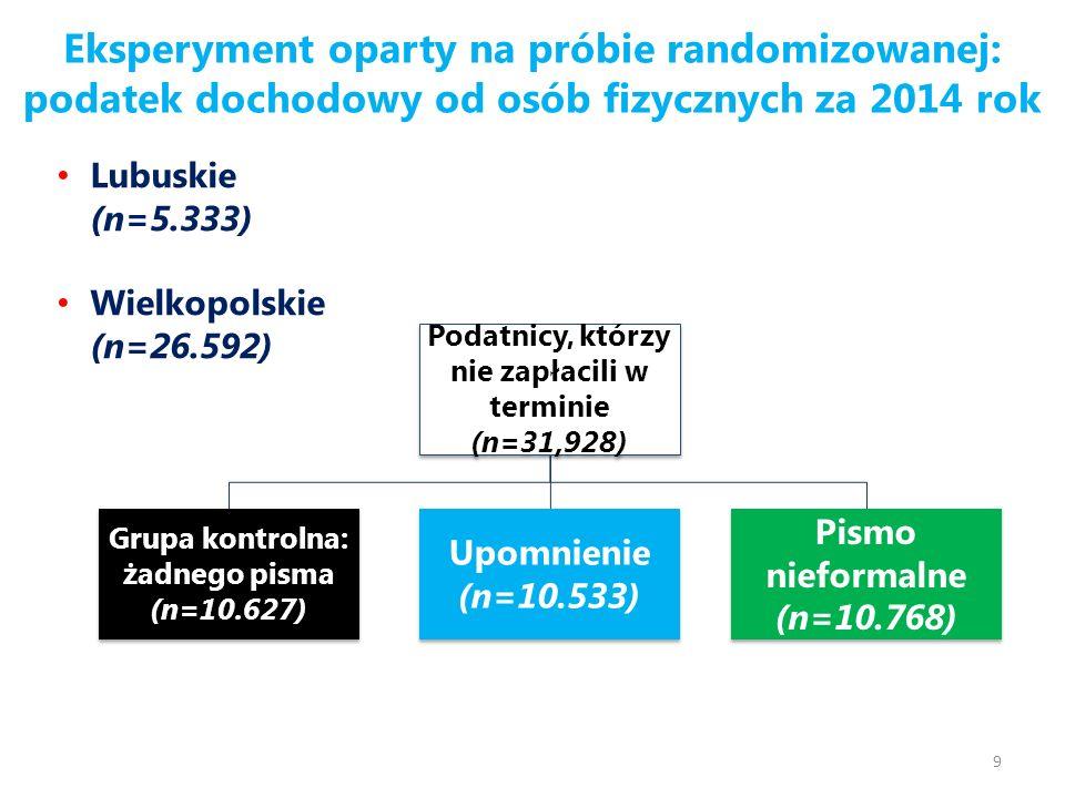 Eksperyment oparty na próbie randomizowanej: podatek dochodowy od osób fizycznych za 2014 rok 9 Podatnicy, którzy nie zapłacili w terminie (n=31,928) Grupa kontrolna: żadnego pisma (n=10.627) Upomnienie (n=10.533) Pismo nieformalne (n=10.768) Lubuskie (n=5.333) Wielkopolskie (n=26.592)