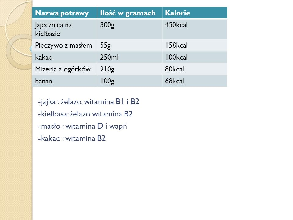 -jajka : żelazo, witamina B1 i B2 -kiełbasa: żelazo witamina B2 -masło : witamina D i wapń -kakao : witamina B2 Nazwa potrawyIlość w gramachKalorie Jajecznica na kiełbasie 300g450kcal Pieczywo z masłem55g158kcal kakao250ml100kcal Mizeria z ogórków210g80kcal banan100g68kcal
