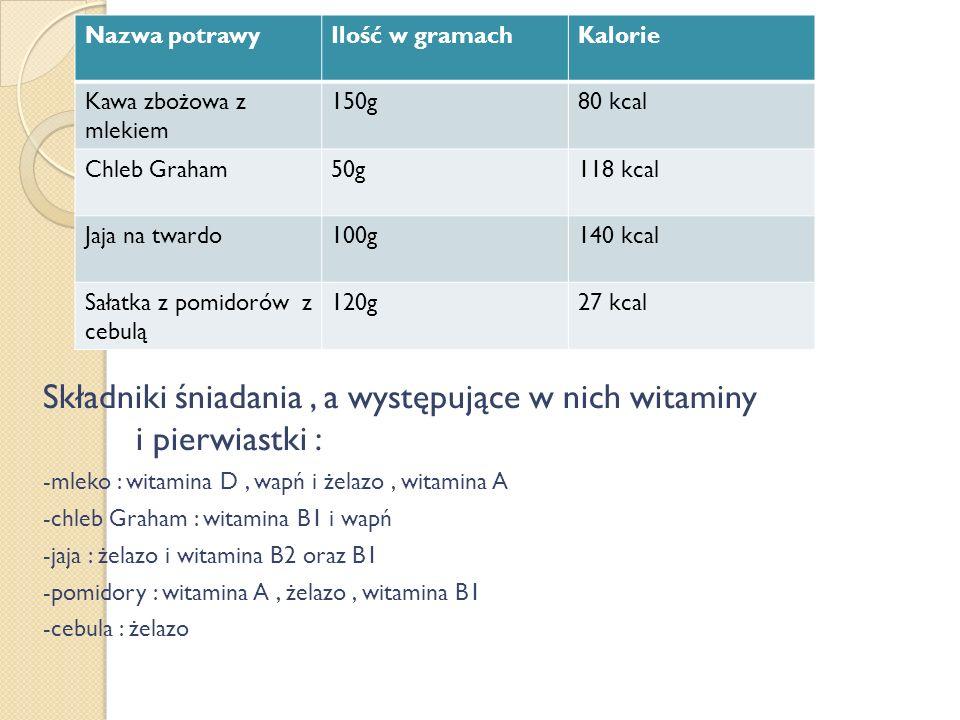 Składniki śniadania, a występujące w nich witaminy i pierwiastki : -mleko : witamina D, wapń i żelazo, witamina A -chleb Graham : witamina B1 i wapń -jaja : żelazo i witamina B2 oraz B1 -pomidory : witamina A, żelazo, witamina B1 -cebula : żelazo Nazwa potrawyIlość w gramachKalorie Kawa zbożowa z mlekiem 150g80 kcal Chleb Graham50g118 kcal Jaja na twardo100g140 kcal Sałatka z pomidorów z cebulą 120g27 kcal