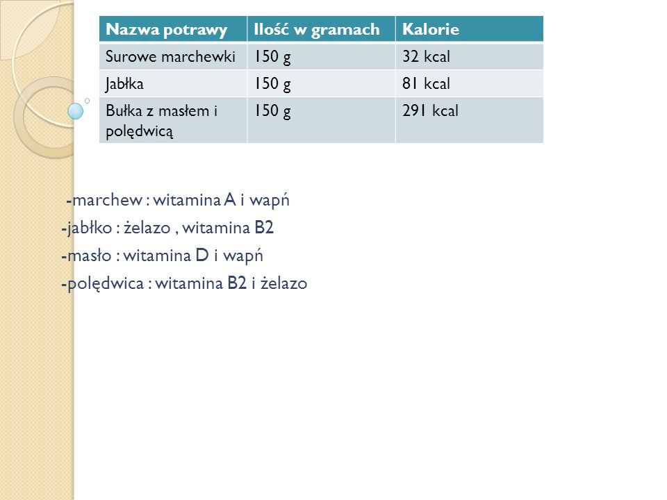 -marchew : witamina A i wapń -jabłko : żelazo, witamina B2 -masło : witamina D i wapń -polędwica : witamina B2 i żelazo Nazwa potrawyIlość w gramachKalorie Surowe marchewki150 g32 kcal Jabłka150 g81 kcal Bułka z masłem i polędwicą 150 g291 kcal