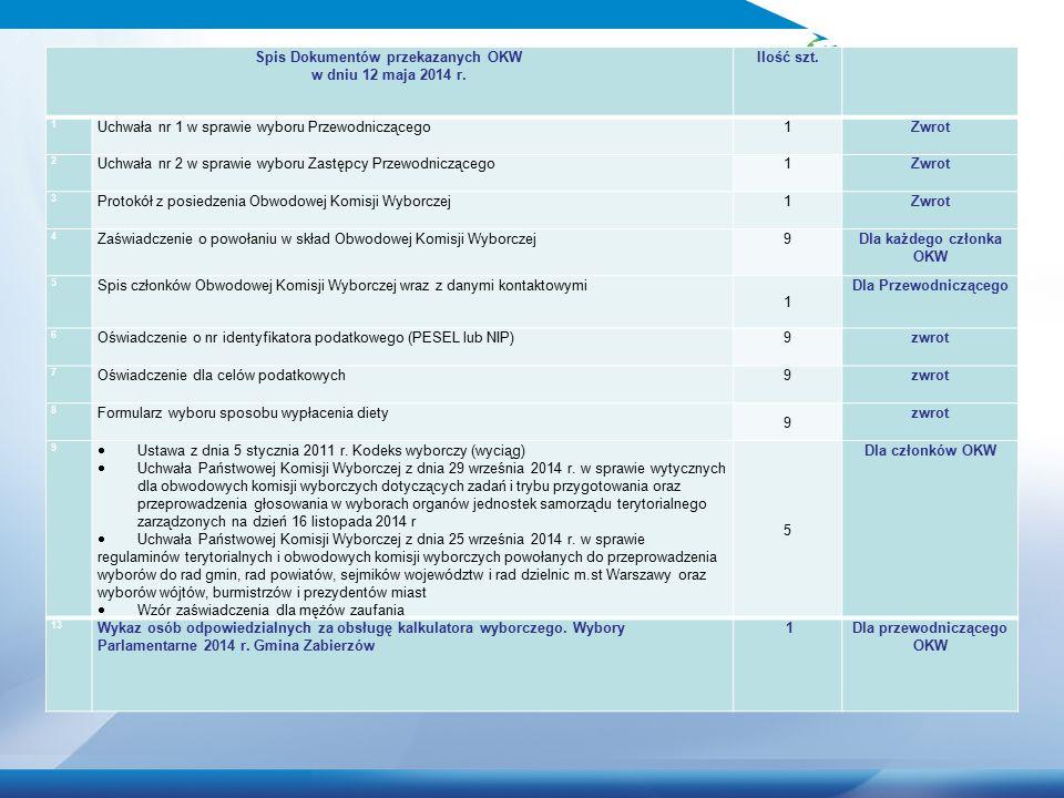 Spis Dokumentów przekazanych OKW w dniu 12 maja 2014 r. Ilość szt. 1 Uchwała nr 1 w sprawie wyboru Przewodniczącego1Zwrot 2 Uchwała nr 2 w sprawie wyb