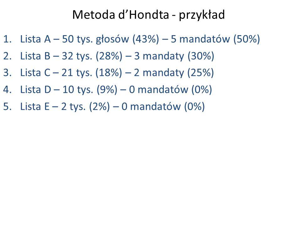 Metoda d'Hondta - przykład 1.Lista A – 50 tys. głosów (43%) – 5 mandatów (50%) 2.Lista B – 32 tys.
